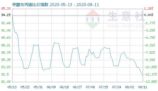 【现货资讯】8月11日甲醇与丙烯比价指数为82.27