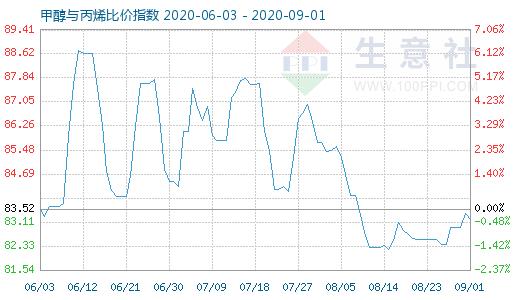 9月1日甲醇与丙烯比价指数为83.20