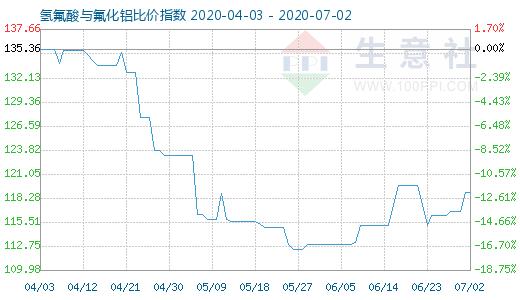 【现货资讯】7月2日氢氟酸与氟化铝比价指数为118.91