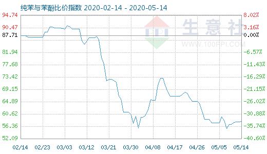 【现货资讯】5月14日纯苯与苯酚比价指数为58.03
