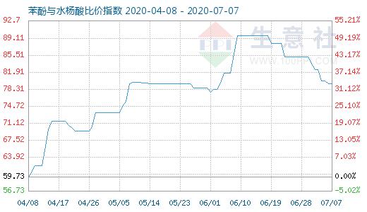 【现货资讯】7月7日苯酚与水杨酸比价指数为79.37