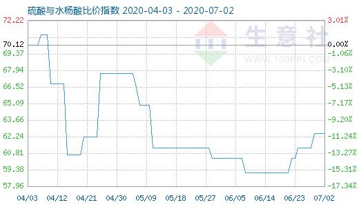 【现货资讯】7月2日硫酸与水杨酸比价指数为62.50