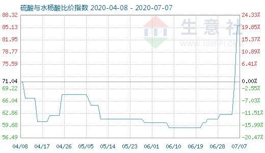 【现货资讯】7月7日硫酸与水杨酸比价指数为85.67