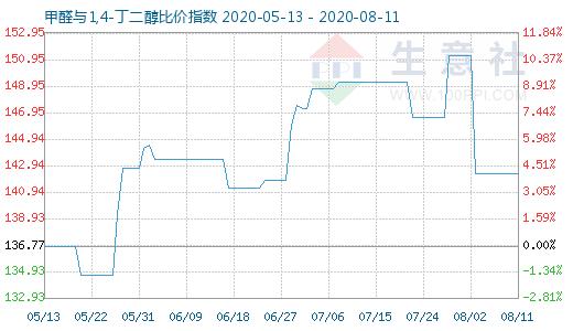 【现货资讯】8月11日甲醛与1,4