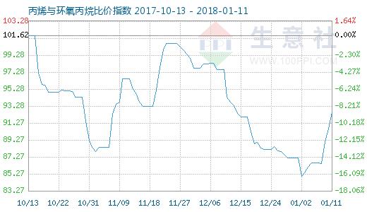 1月11日丙烯与环氧丙烷比价指数图