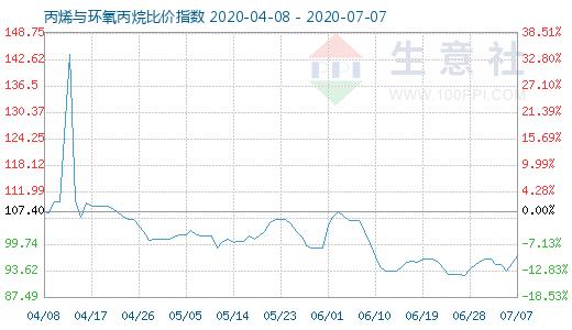 【现货资讯】7月7日丙烯与环氧丙烷比价指数为97.10
