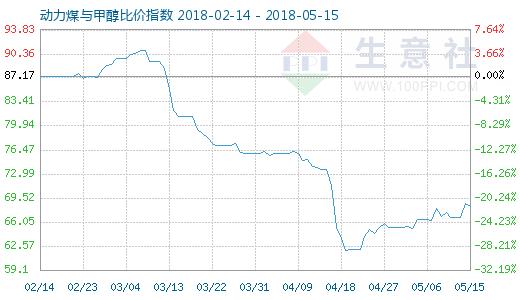 5月15日动力煤与甲醇比价指数图