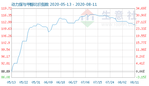 【现货资讯】8月11日动力煤与甲醇比价指数为112.08
