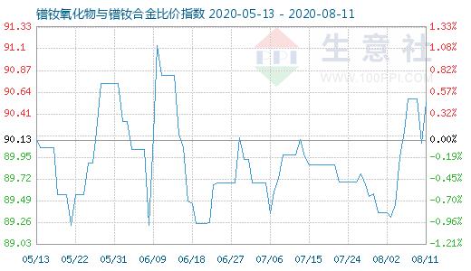 【现货资讯】8月11日镨钕氧化物与镨钕合金比价指数为90.53