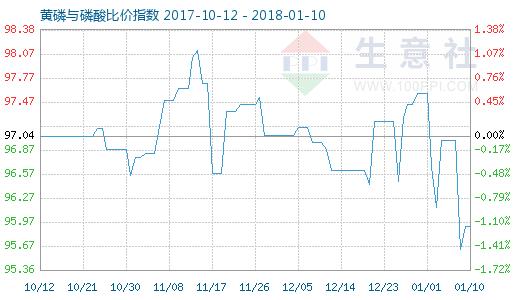 1月10日黄磷与磷酸比价指数图