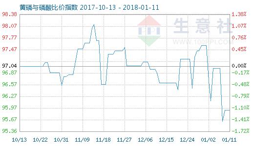 1月11日黄磷与磷酸比价指数图