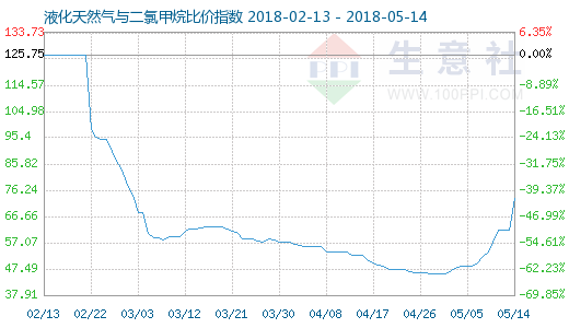 5月14日天然气与二氯甲烷比价指数图