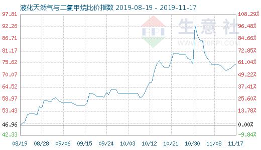 11月17日液化天然气与二氯甲烷比