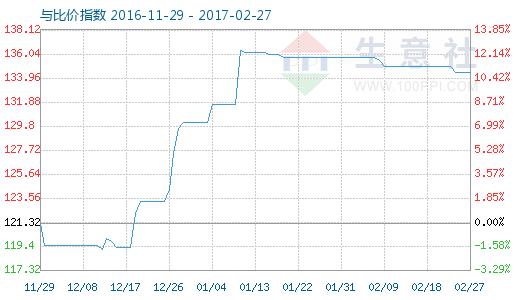 2月27日环氧氯丙烷与左旋肉碱比价指数图