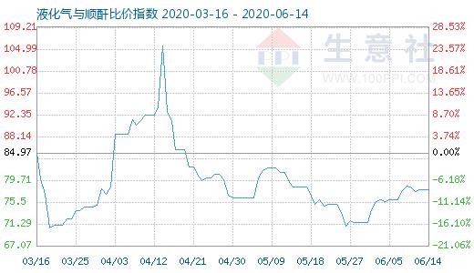 【现货资讯】6月14日液化气与顺酐比价指数为77.94