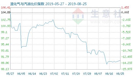 8月25日液化气与汽油比价指数为9