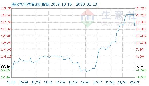 1月13日液化气与汽油比价指数为1