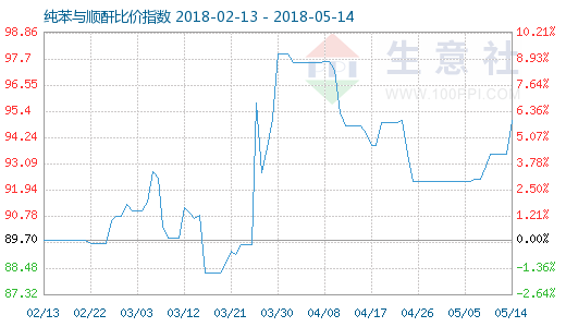 5月14日纯苯与顺酐比价指数图