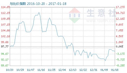 1月18日铝与铝合金型材比价指数图