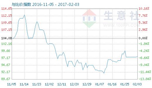 2月3日铝与铝合金型材比价指数图