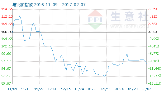 2月7日铝与铝合金型材比价指数图