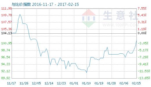 2月15日铝与铝合金型材比价指数图