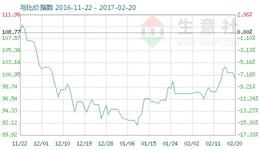 2月20日铝与铝合金型材比价指数图