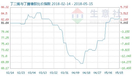 5月15日丁二烯与丁腈橡胶比价指数图