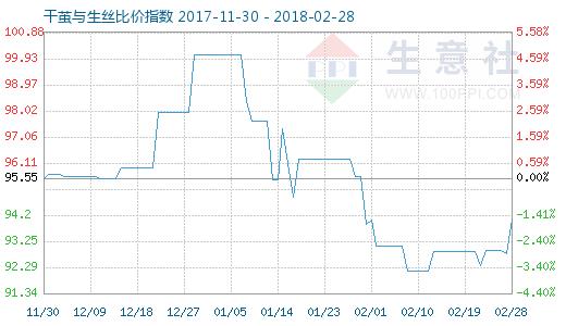 2月28日干茧与生丝比价指数图