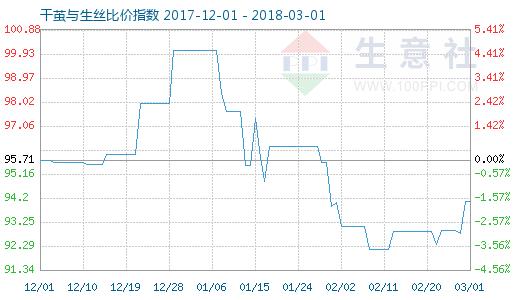 3月1日干茧与生丝比价指数图
