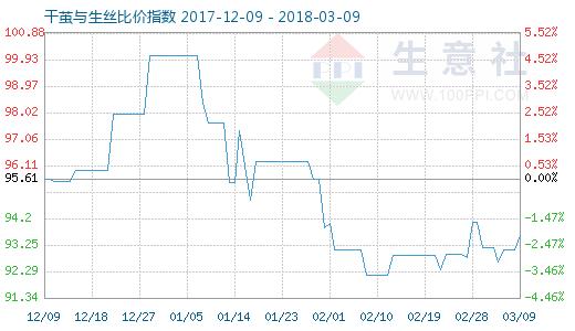 3月9日干茧与生丝比价指数图