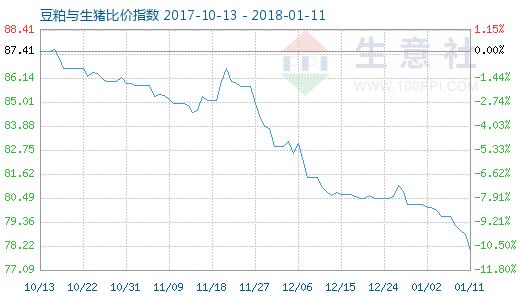 1月11日豆粕与生猪比价指数图