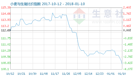 1月10日小麦与生猪比价指数图