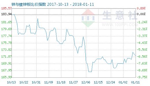 1月11日锌与镀锌板比价指数图