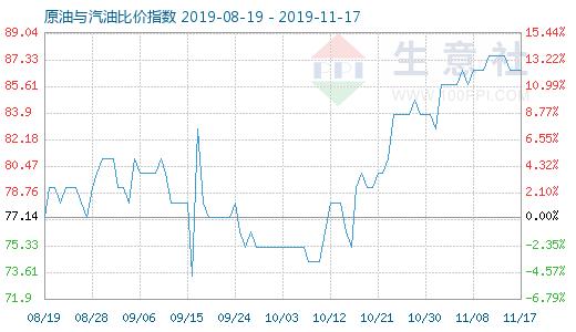 11月17日原油与汽油比价指数为86