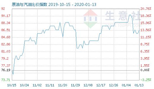 1月13日原油与汽油比价指数为86.