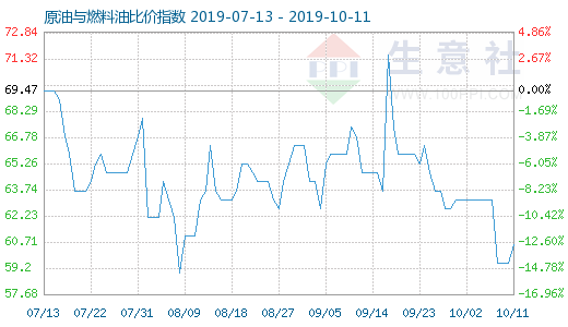 10月11日原油与燃料油比价指数为