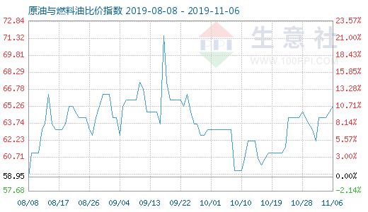11月6日原油与燃料油比价指数为6
