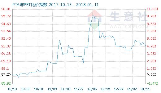 1月11日PTA与PET比价指数图