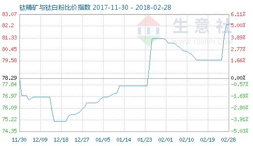 2月28日钛精矿与钛白粉比价指数图