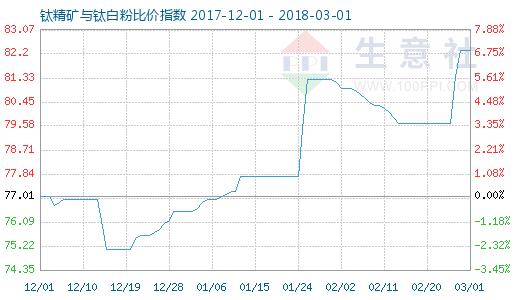 3月1日钛精矿与钛白粉比价指数图