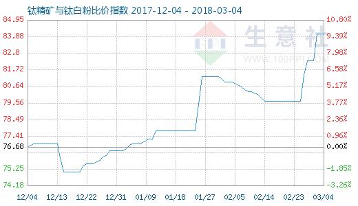 3月4日钛精矿与钛白粉比价指数图