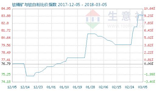 3月5日钛精矿与钛白粉比价指数图