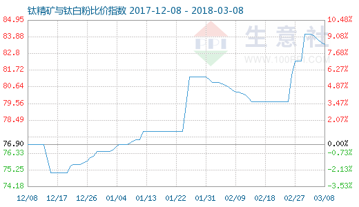 3月8日钛精矿与钛白粉比价指数图