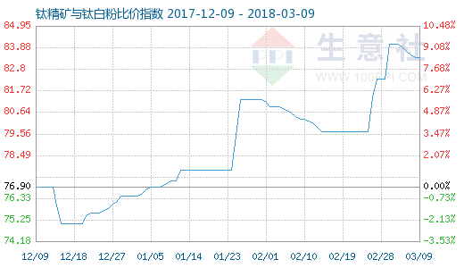 3月9日钛精矿与钛白粉比价指数图