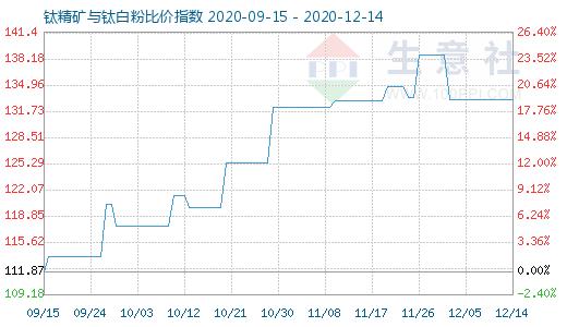 12月14日钛精矿与钛白粉比价指数图