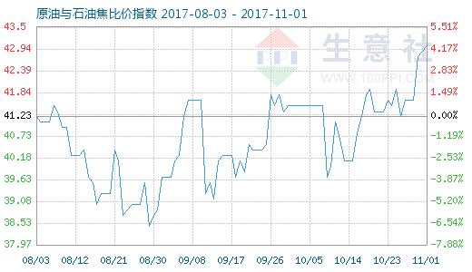 11月1日原油與石油焦比價指數圖