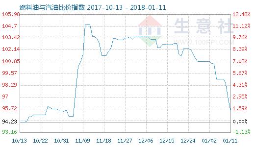 1月11日燃料油与汽油比价指数图