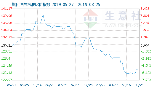 8月25日燃料油与汽油比价指数为1