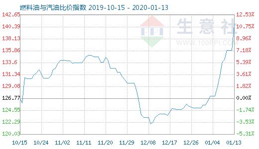 1月13日燃料油与汽油比价指数为1